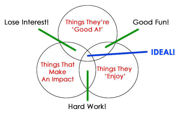 3 Key Factors for Entrepreneurial Success Diagram entrepreneurial success Focusing Your Time And Effort - 3 Key Factors For Entrepreneurial Success 3 key factors for entrepreneurial success