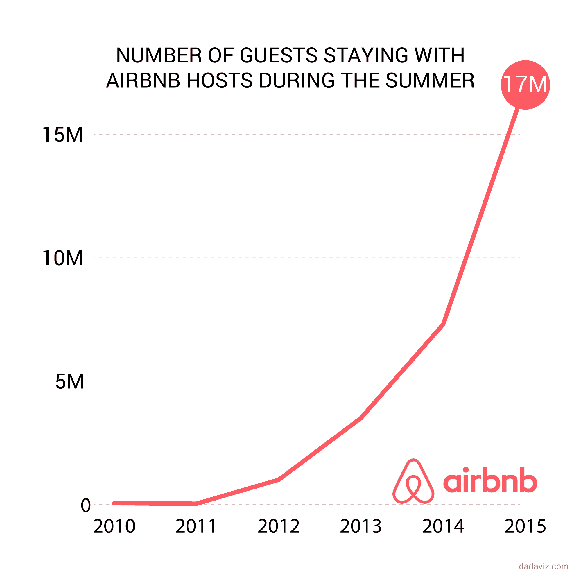 Airbnb Growth Chart airbnb arbitrage What Is Rental Arbitrage and How Can You Benefit with Airbnb? airbnb growth chart